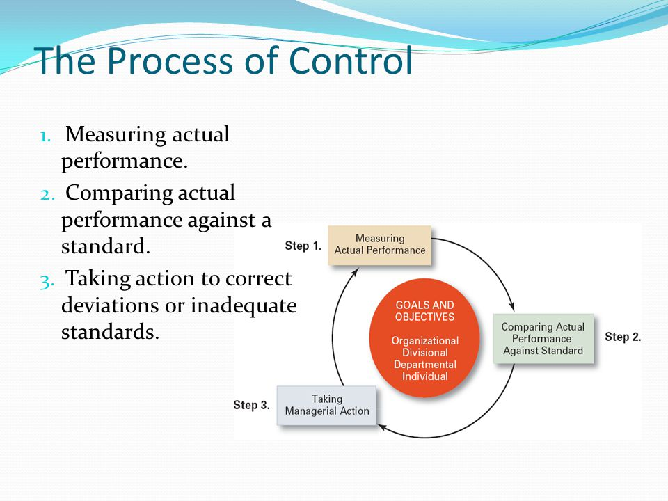 The Process of Control Measuring actual performance.