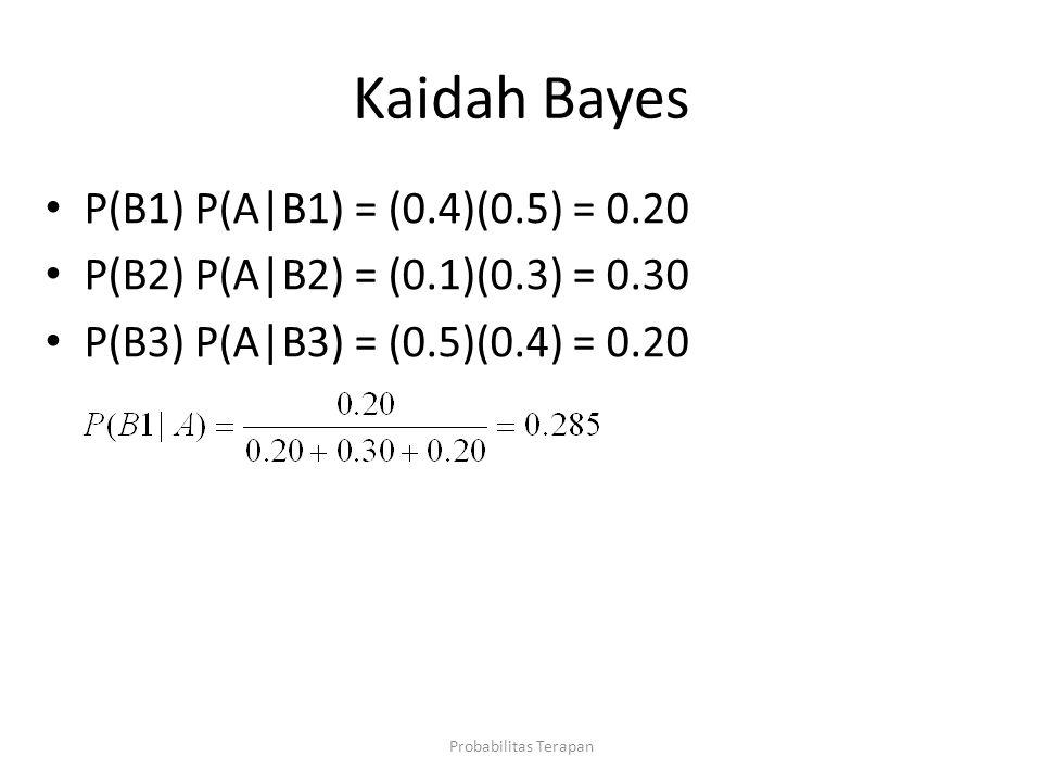 Kaidah Bayes P(B1) P(A|B1) = (0.4)(0.5) = 0.20
