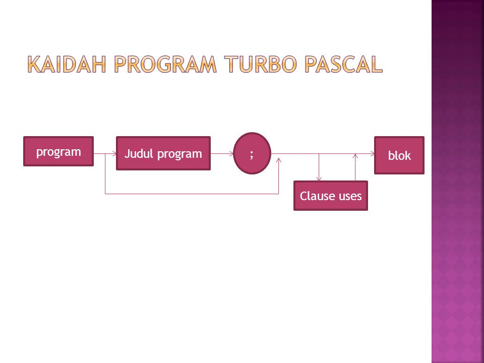Kaidah program Turbo Pascal