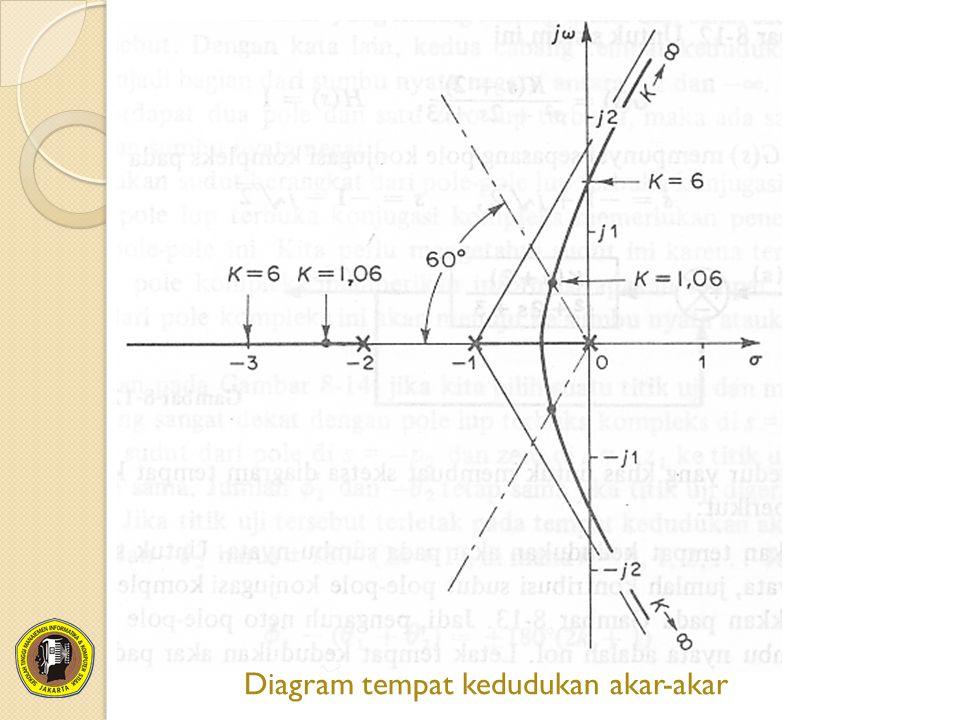 Diagram tempat kedudukan akar-akar