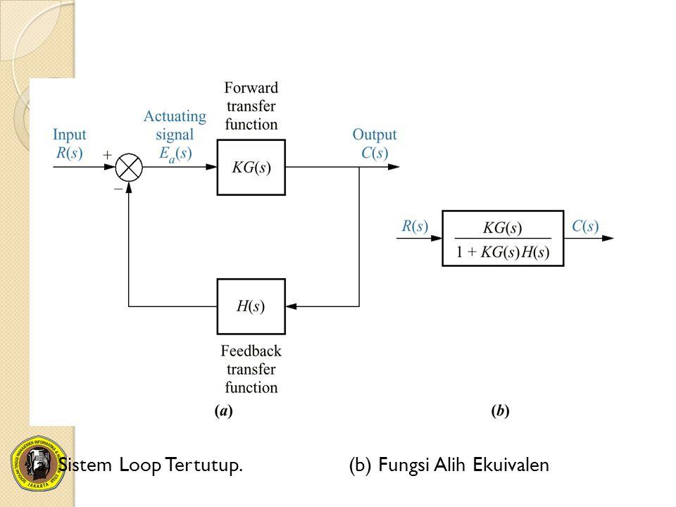 (a) Sistem Loop Tertutup. (b) Fungsi Alih Ekuivalen