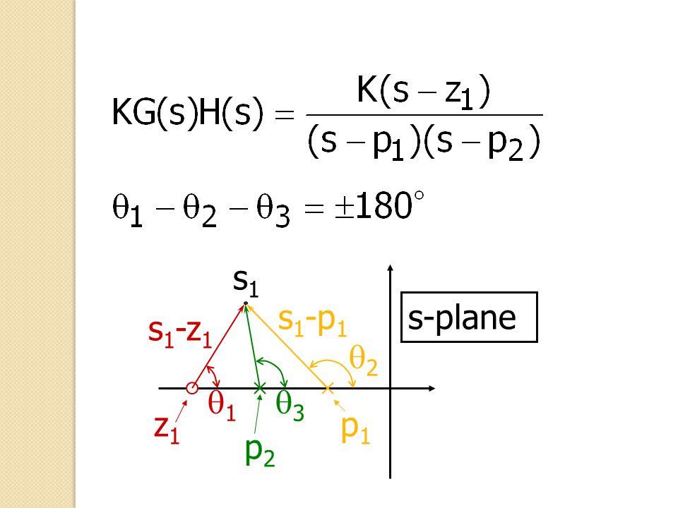 s1 s1-p1 s-plane s1-z1 q2 q1 q3 z1 p1 p2