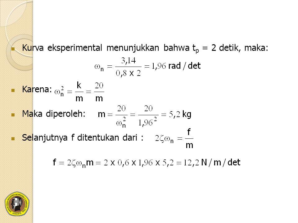 Kurva eksperimental menunjukkan bahwa tp = 2 detik, maka: