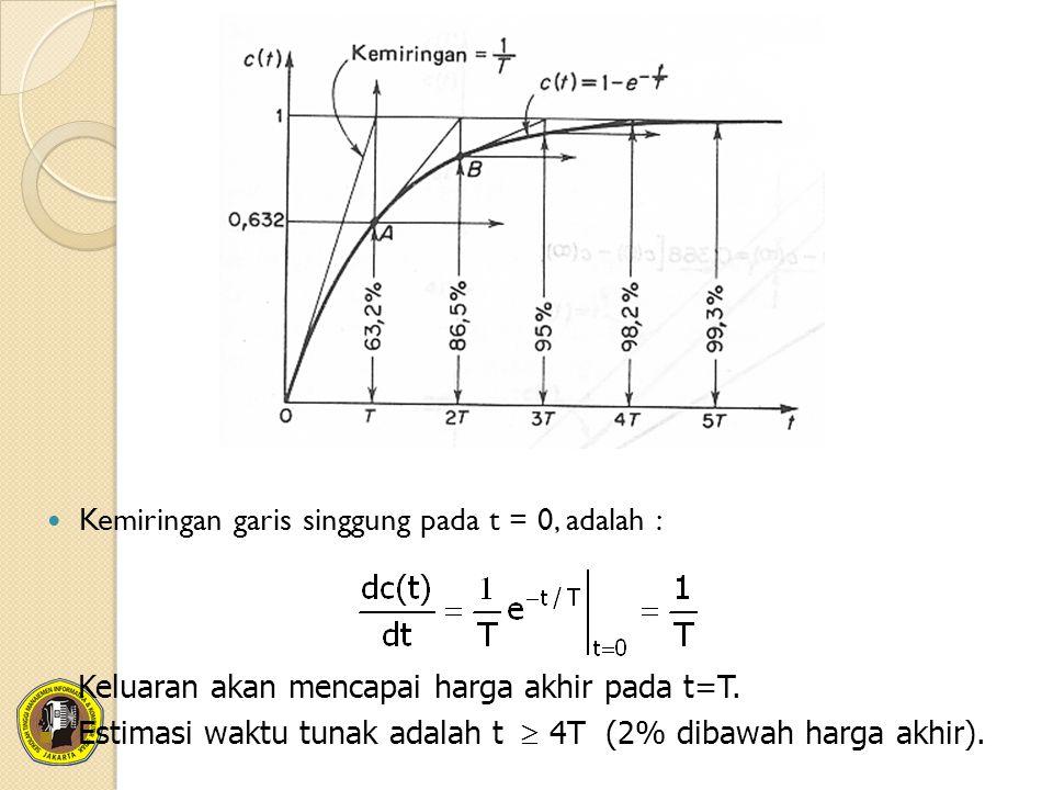 Kemiringan garis singgung pada t = 0, adalah :