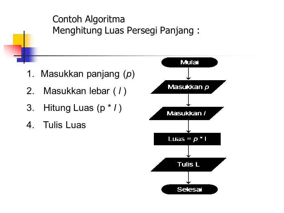 Contoh Algoritma Menghitung Luas Persegi Panjang :