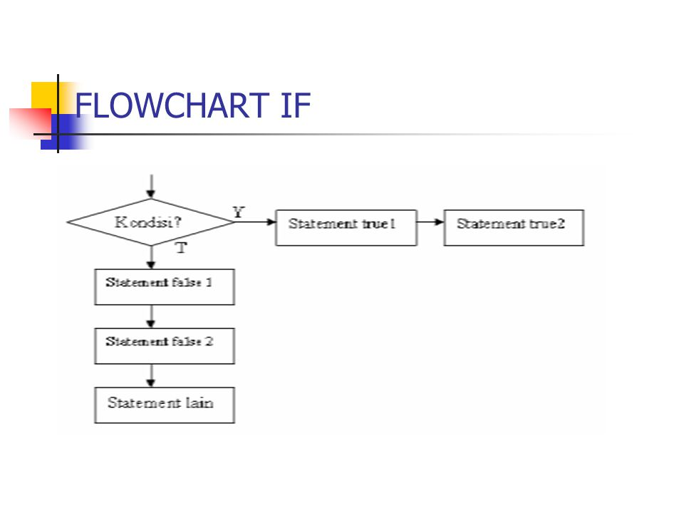 FLOWCHART IF