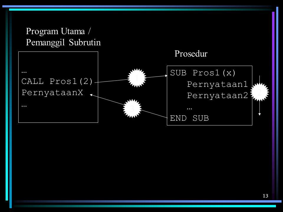 Program Utama / Pemanggil Subrutin. Prosedur. … CALL Pros1(2) PernyataanX. SUB Pros1(x) Pernyataan1.