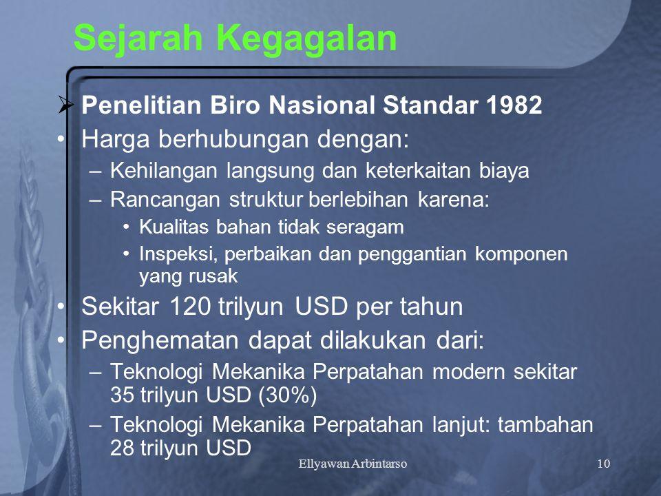 Sejarah Kegagalan Penelitian Biro Nasional Standar 1982