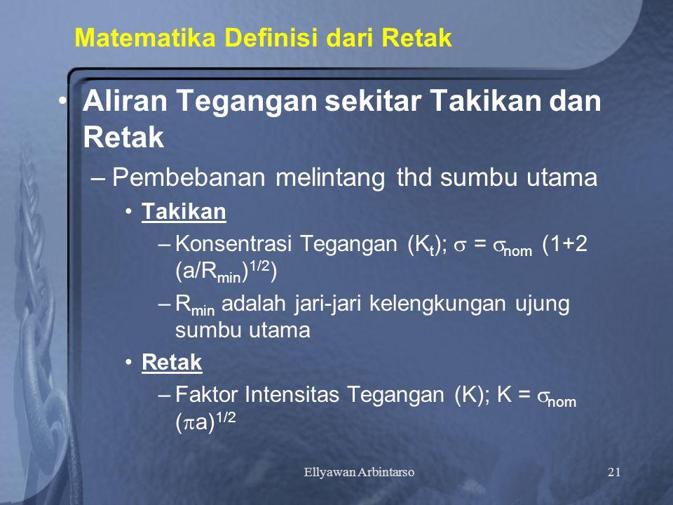 Matematika Definisi dari Retak