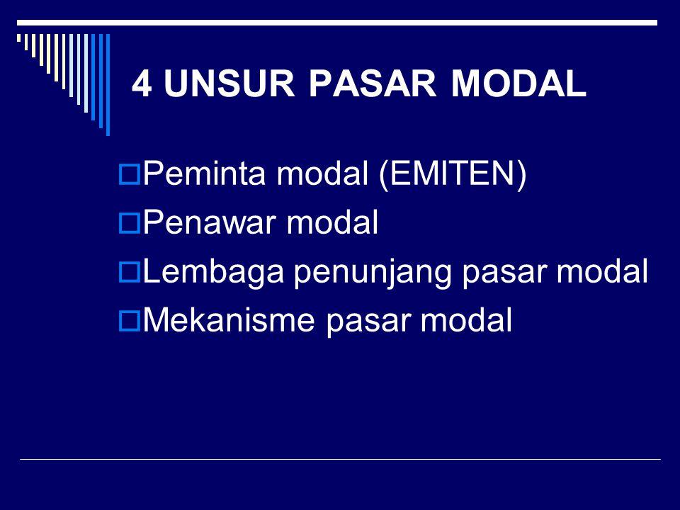 4 UNSUR PASAR MODAL Peminta modal (EMITEN) Penawar modal