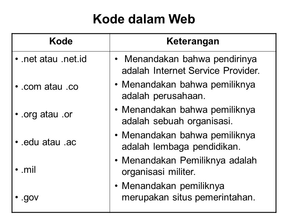 Kode dalam Web Kode Keterangan .net atau .net.id .com atau .co
