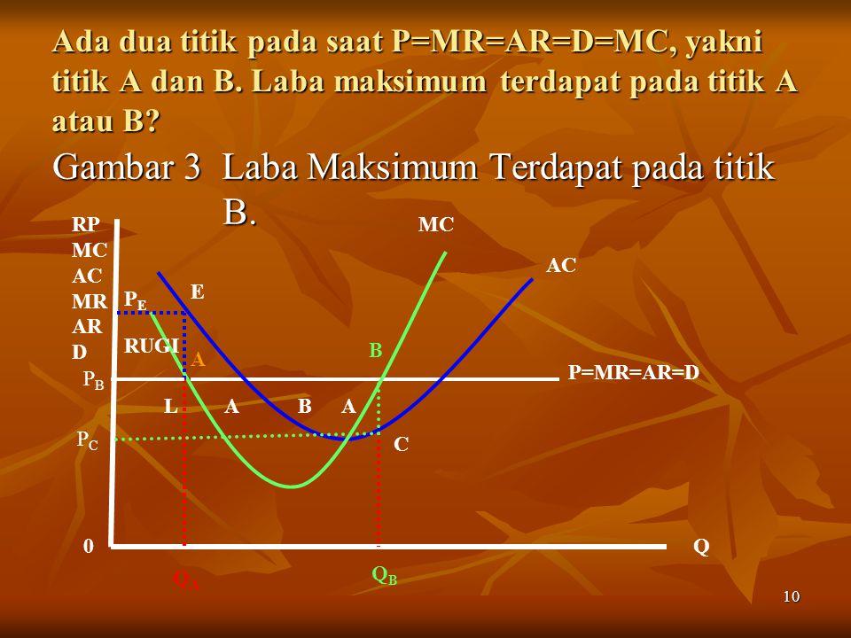Gambar 3 Laba Maksimum Terdapat pada titik B.