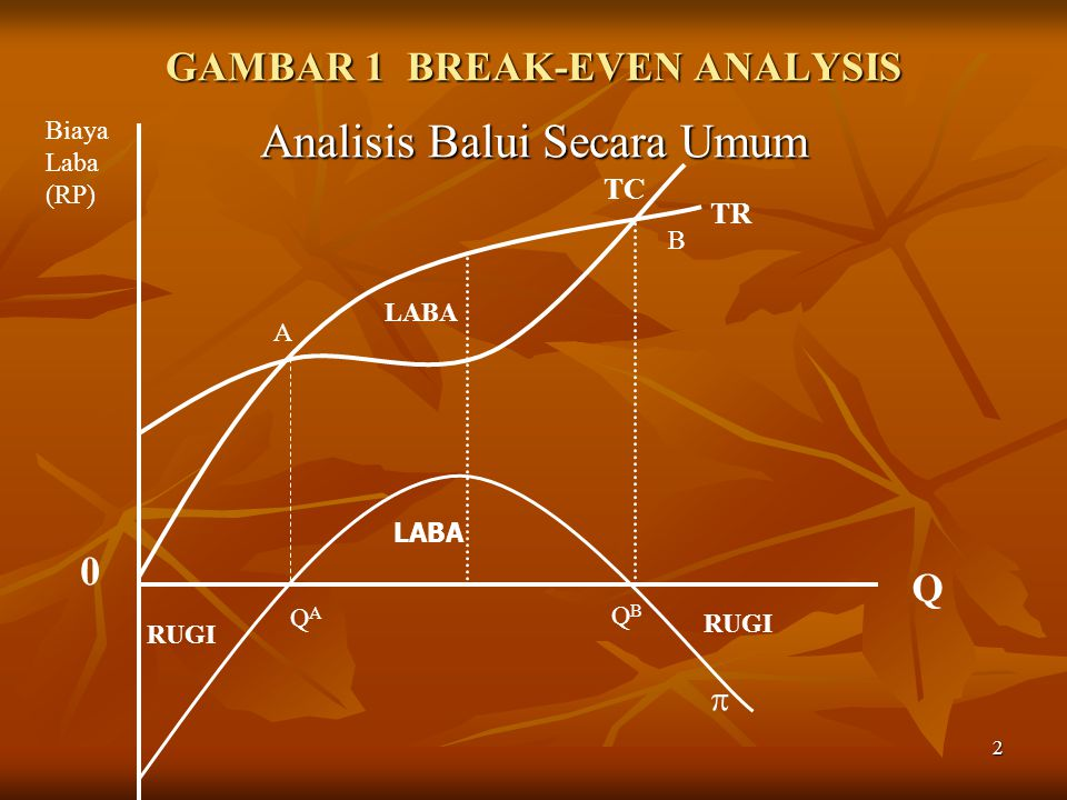 GAMBAR 1 BREAK-EVEN ANALYSIS