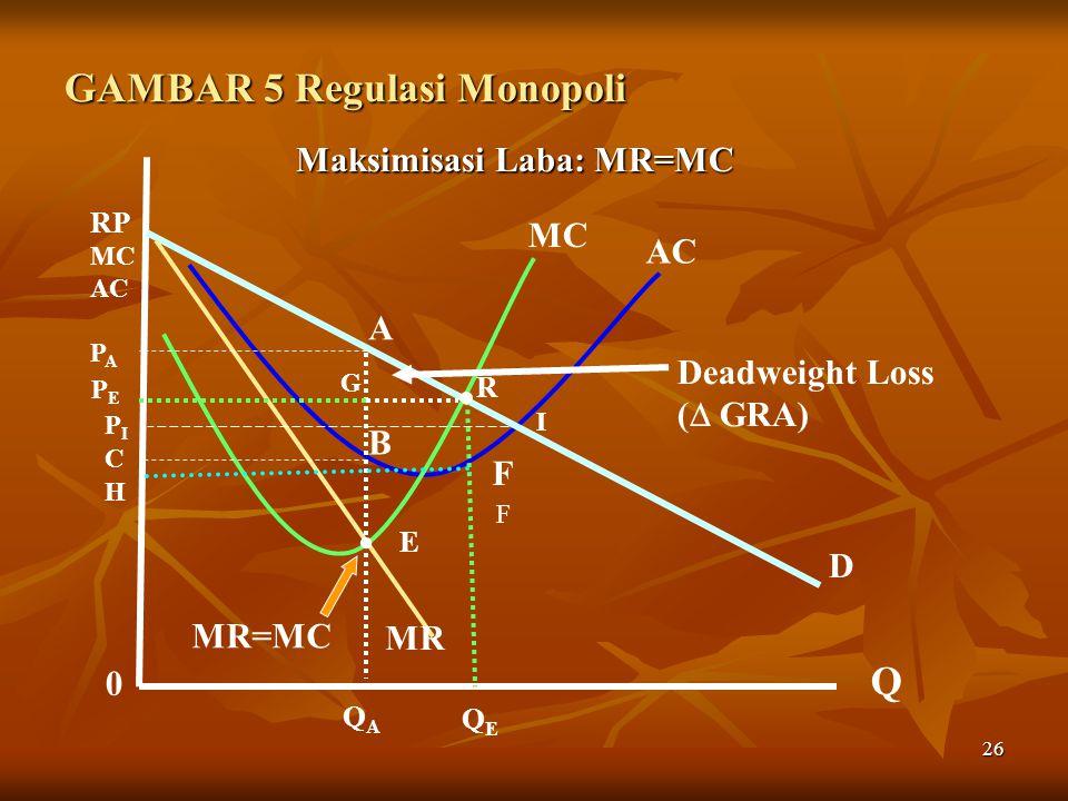GAMBAR 5 Regulasi Monopoli