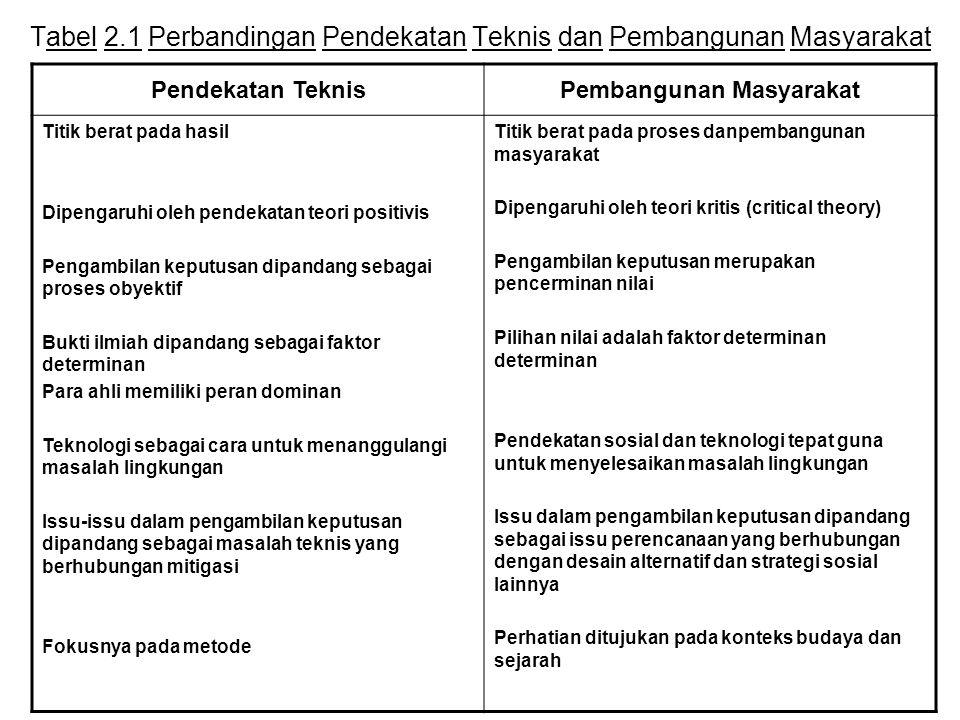 Tabel 2.1 Perbandingan Pendekatan Teknis dan Pembangunan Masyarakat