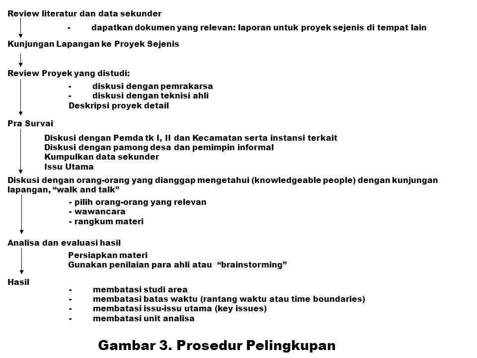 Gambar 3. Prosedur Pelingkupan
