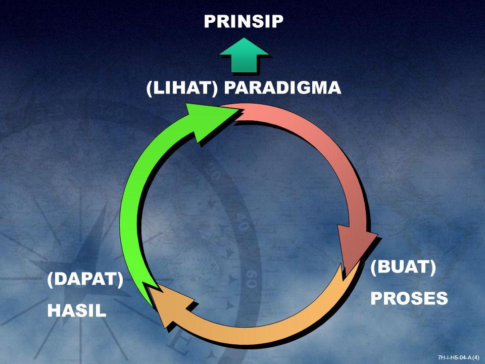 PRINSIP (LIHAT) PARADIGMA (BUAT) PROSES (DAPAT) HASIL 7H-I-H5-04-A (4)