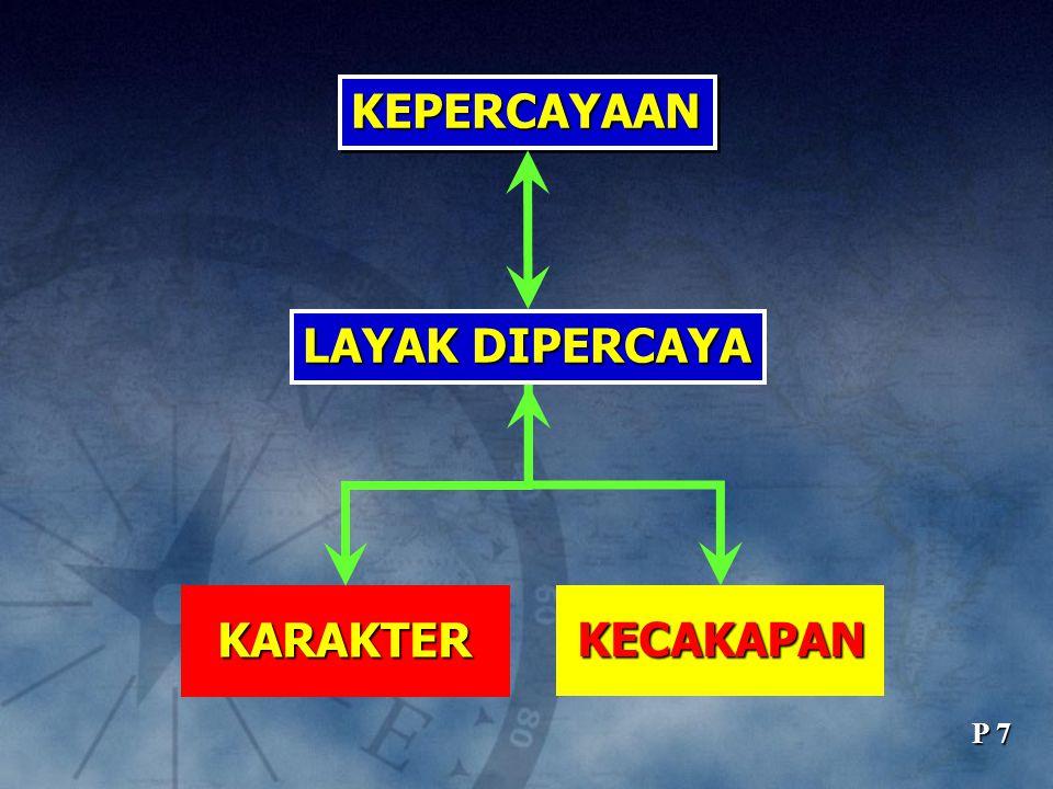 KEPERCAYAAN LAYAK DIPERCAYA KARAKTER KECAKAPAN P 7