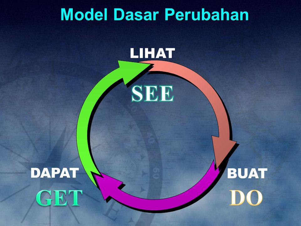 SEE GET DO Model Dasar Perubahan LIHAT DAPAT BUAT