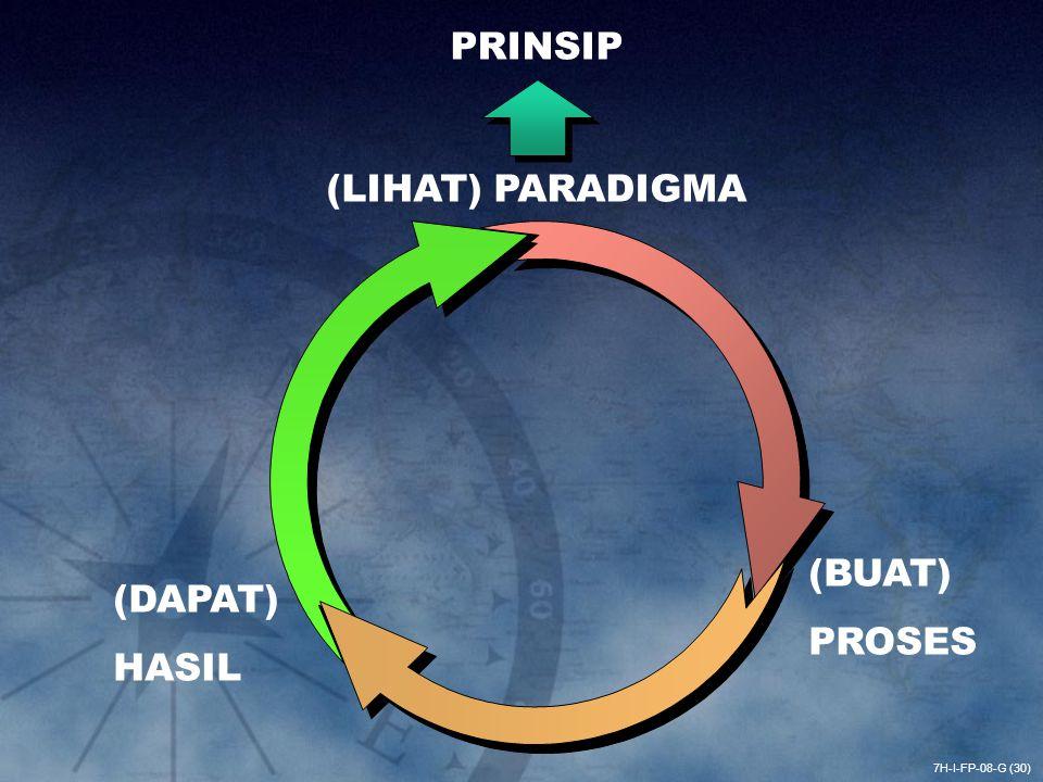 PRINSIP (LIHAT) PARADIGMA (BUAT) PROSES (DAPAT) HASIL