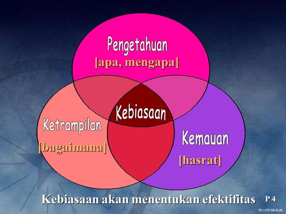Pengetahuan Kebiasaan Ketrampilan Kemauan