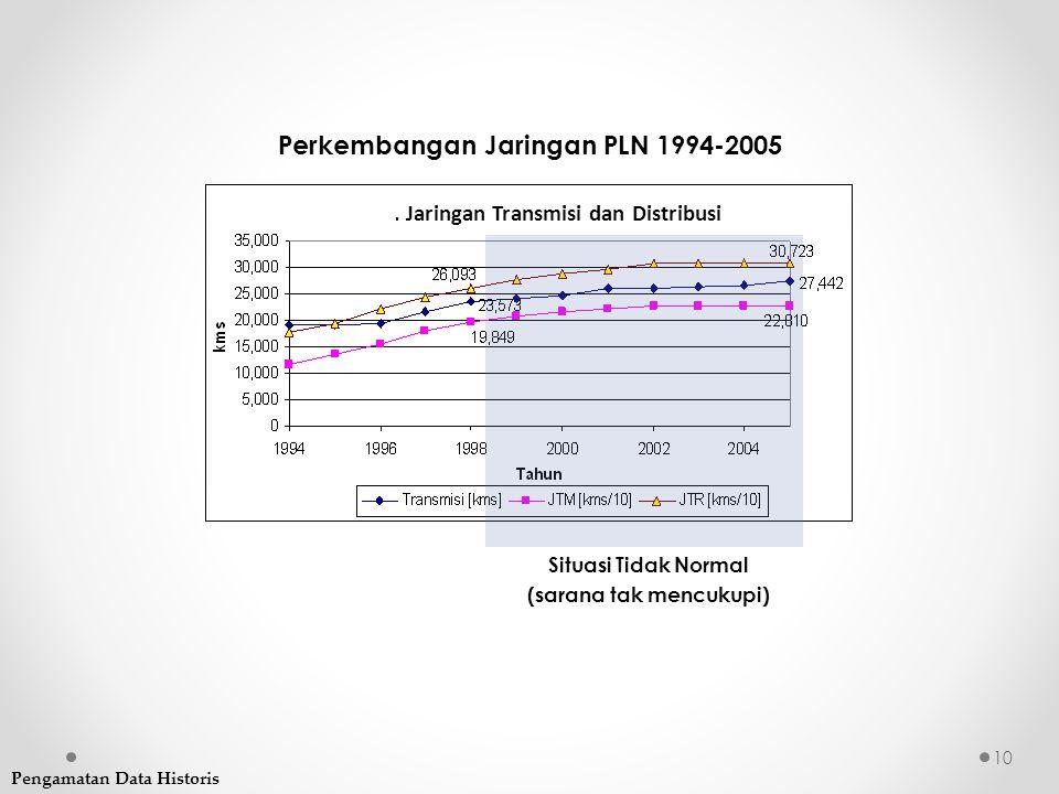 Perkembangan Jaringan PLN 1994-2005
