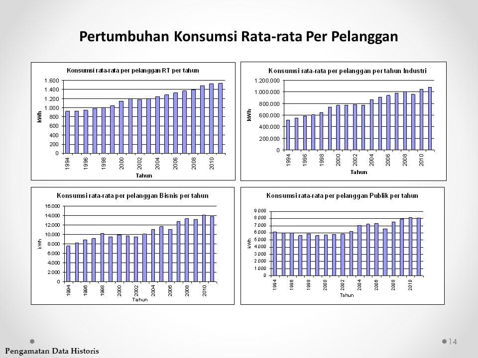 Pertumbuhan Konsumsi Rata-rata Per Pelanggan
