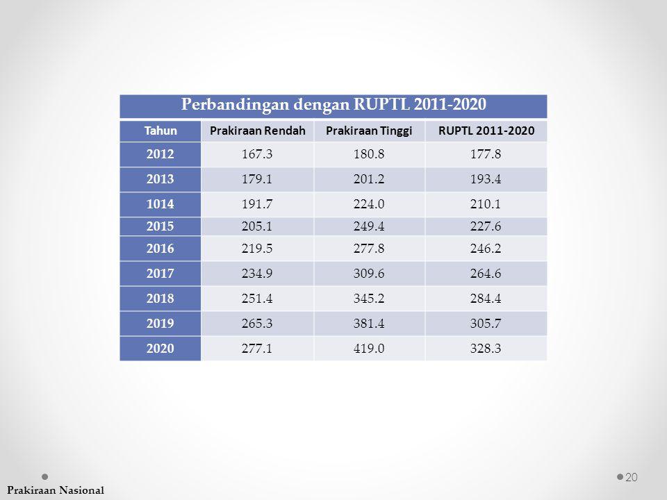Perbandingan dengan RUPTL 2011-2020