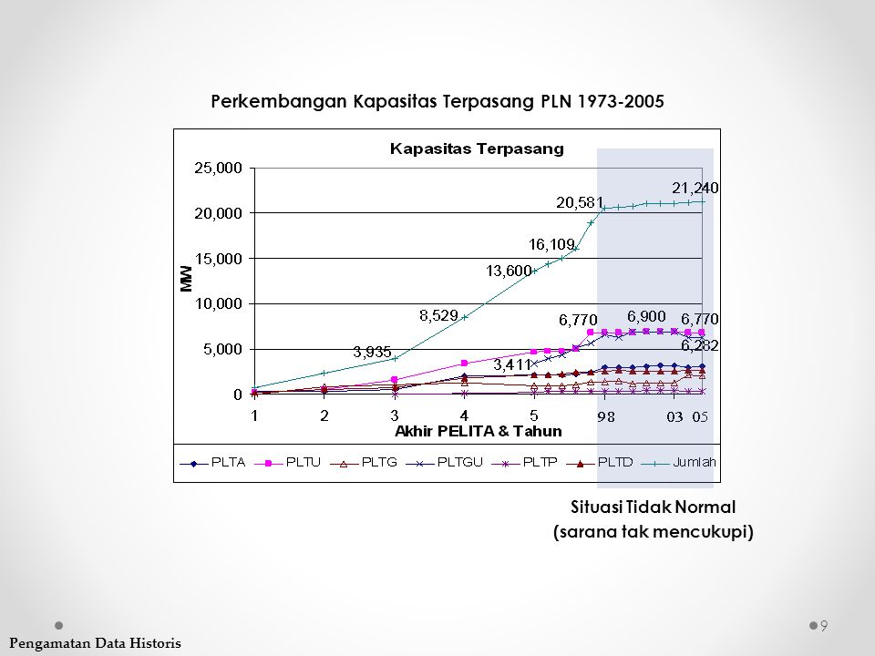 Perkembangan Kapasitas Terpasang PLN 1973-2005
