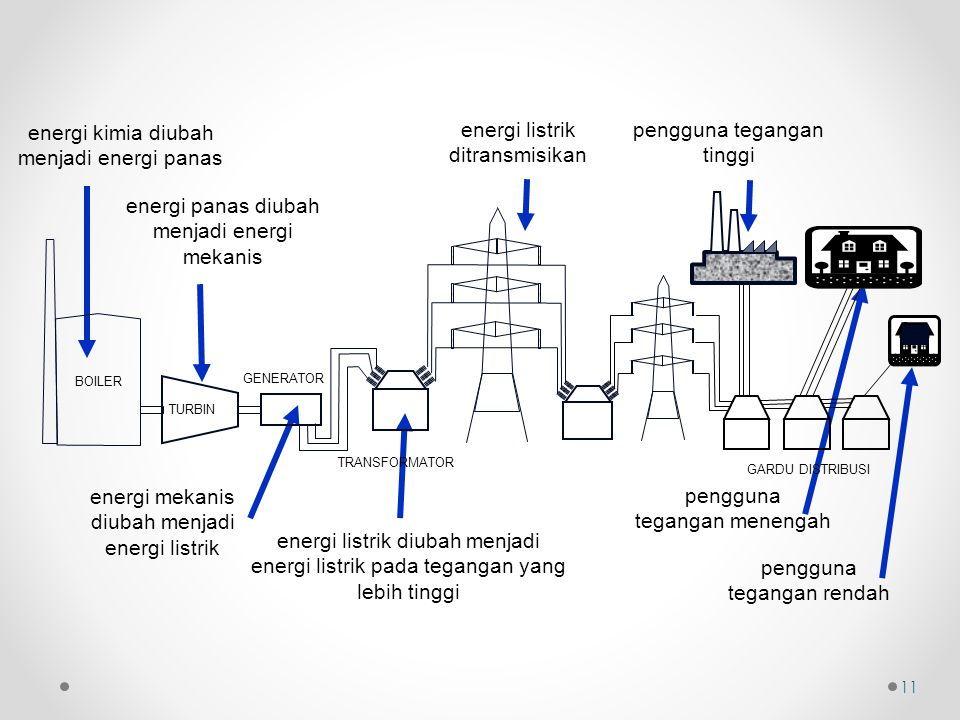 energi kimia diubah menjadi energi panas energi listrik ditransmisikan
