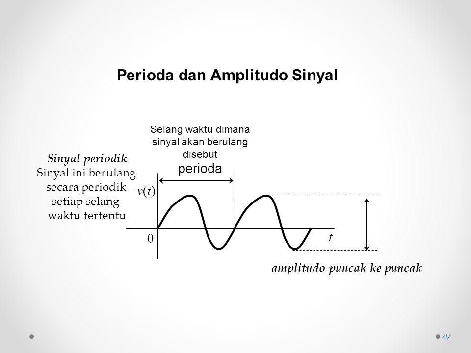 Perioda dan Amplitudo Sinyal