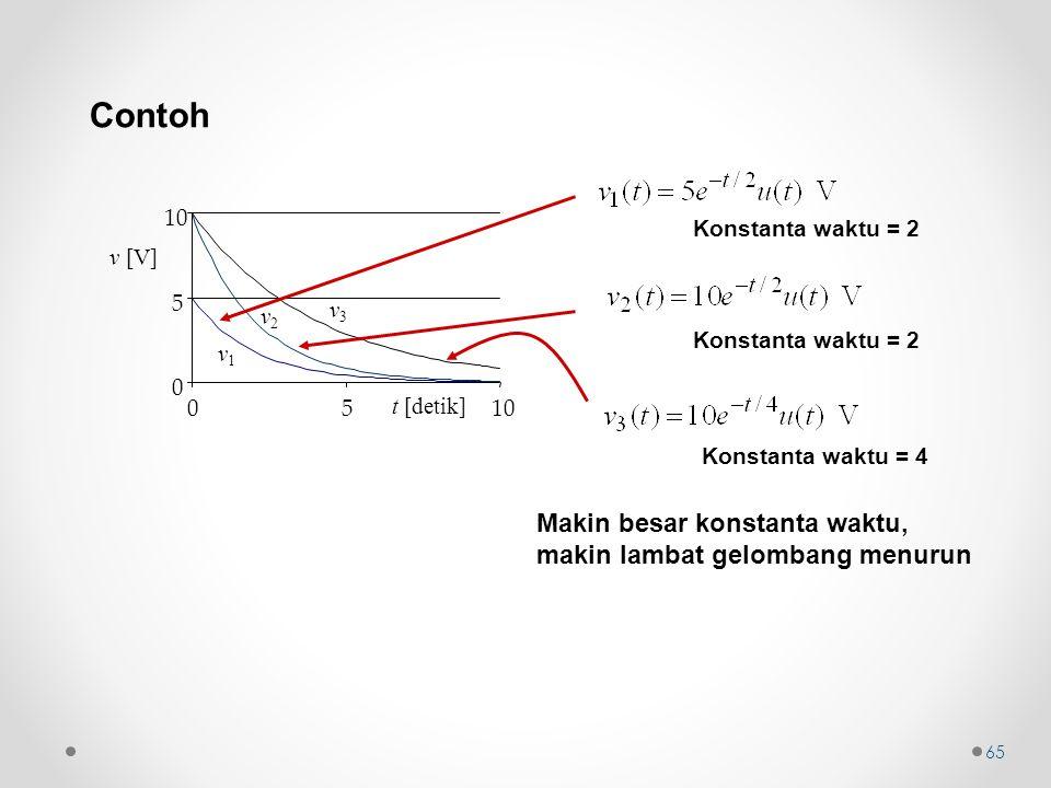 Contoh Makin besar konstanta waktu, makin lambat gelombang menurun 10