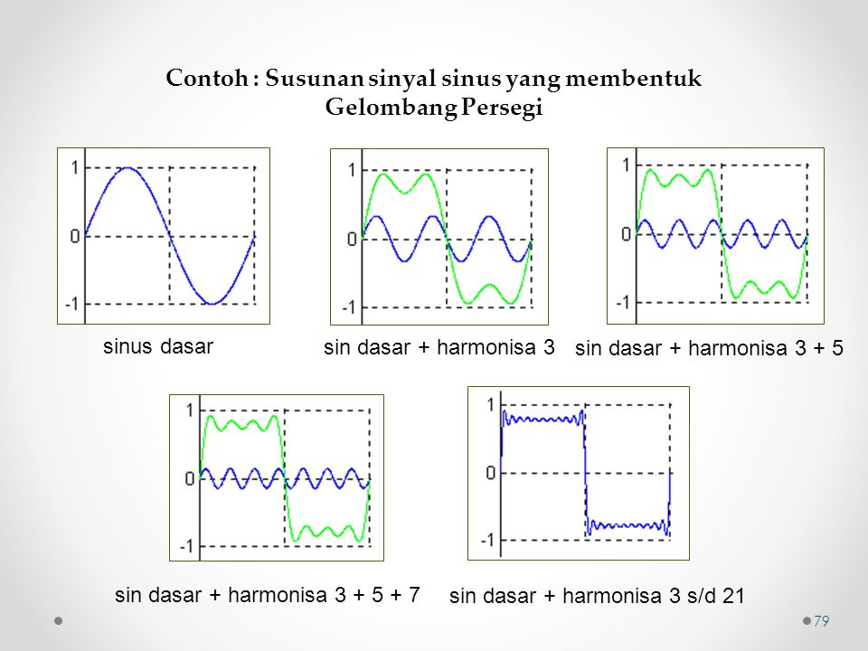 Contoh : Susunan sinyal sinus yang membentuk Gelombang Persegi