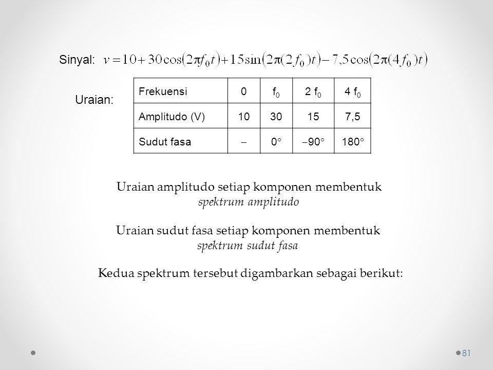 Uraian amplitudo setiap komponen membentuk spektrum amplitudo