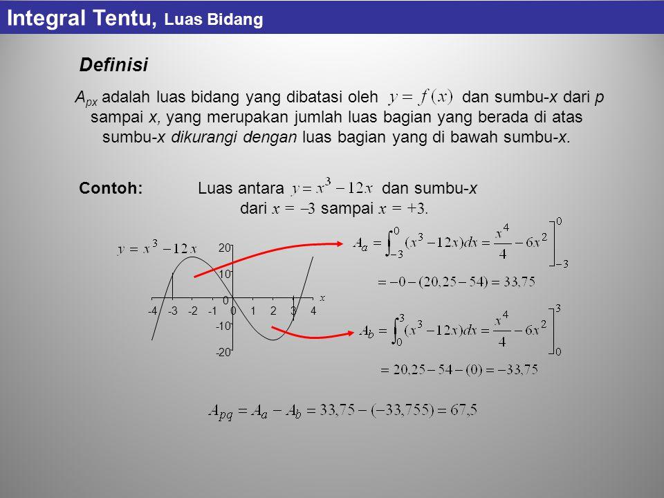 Luas antara dan sumbu-x