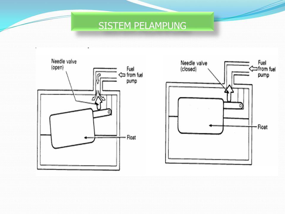 SISTEM PELAMPUNG Fungsi sistem pelampung: