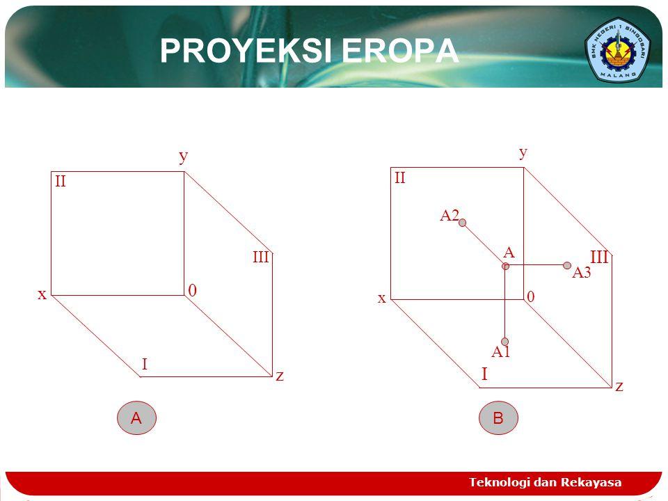 PROYEKSI EROPA y III x I z z III I II A x y A A1 A2 A3 II B