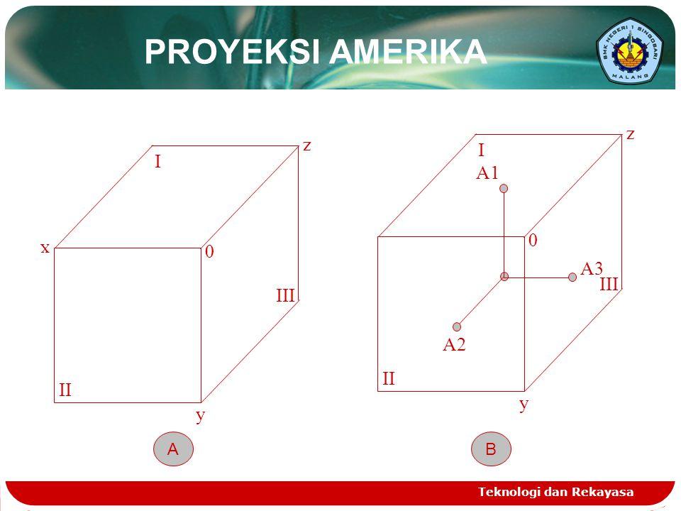 PROYEKSI AMERIKA z z I I A1 x A3 III III A2 II II y y B A