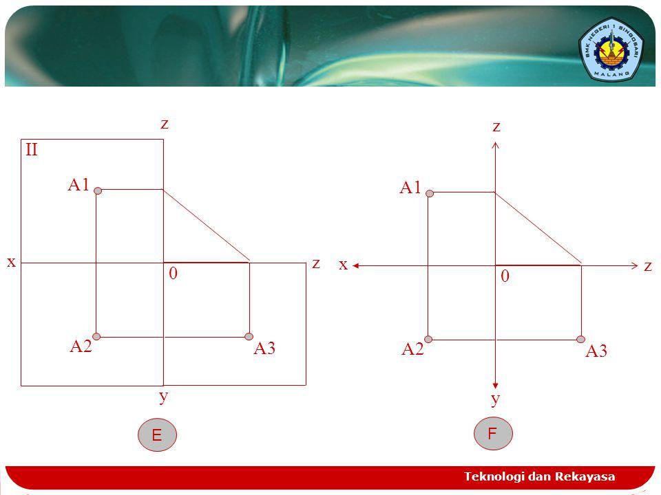 x z A1 II y A2 A3 E x z A1 y A2 A3 F Teknologi dan Rekayasa