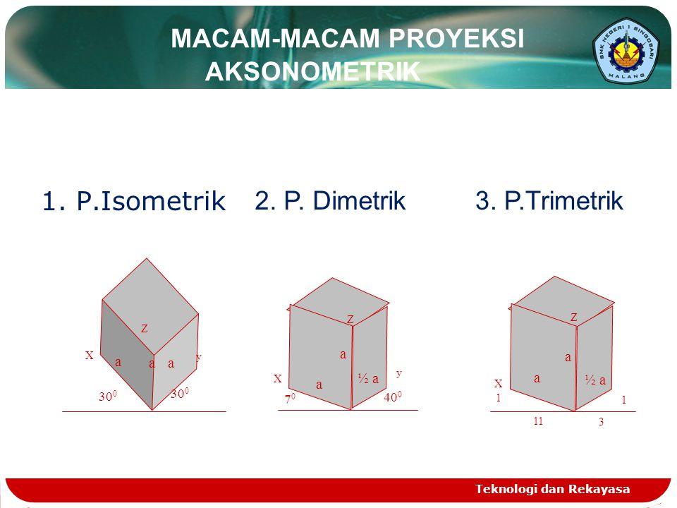 MACAM-MACAM PROYEKSI AKSONOMETRIK