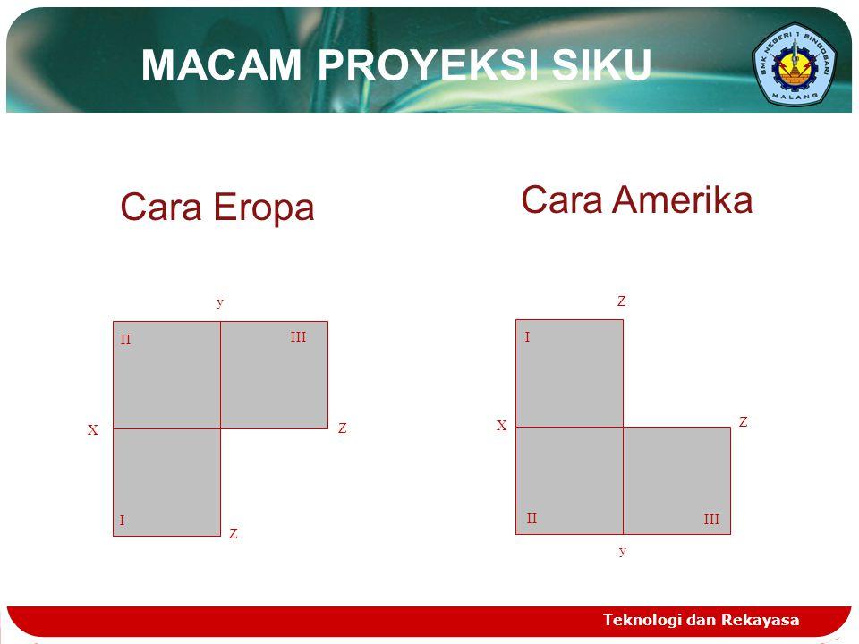 MACAM PROYEKSI SIKU Cara Amerika Cara Eropa X y Z I II III II I III X