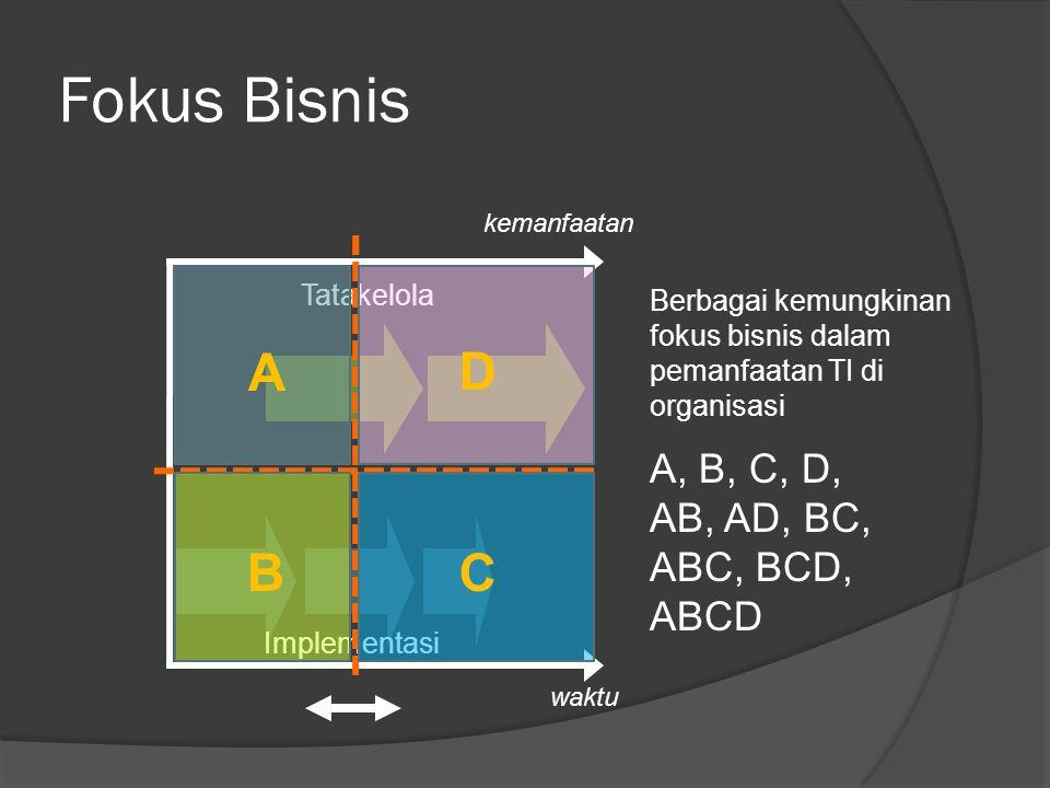 Fokus Bisnis A D B C A, B, C, D, AB, AD, BC, ABC, BCD, ABCD Tatakelola