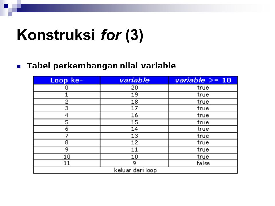 Konstruksi for (3) Tabel perkembangan nilai variable