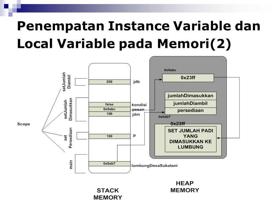 Penempatan Instance Variable dan Local Variable pada Memori(2)