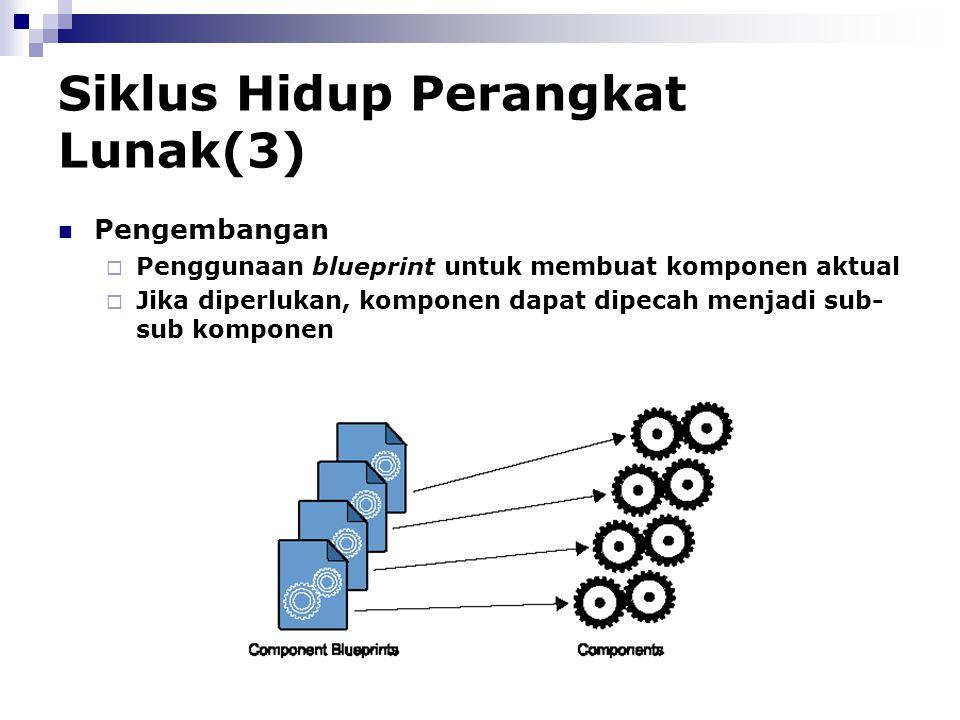 Siklus Hidup Perangkat Lunak(3)