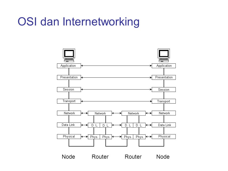 OSI dan Internetworking