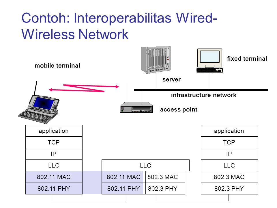 Contoh: Interoperabilitas Wired-Wireless Network