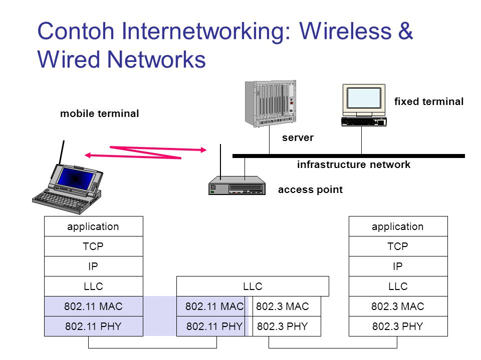 Contoh Internetworking: Wireless & Wired Networks