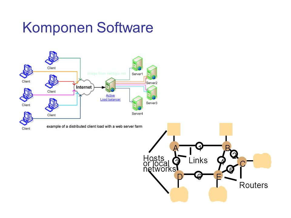 Komponen Software Hosts Links or local networks A D E B C 1 2 5 4 3 6