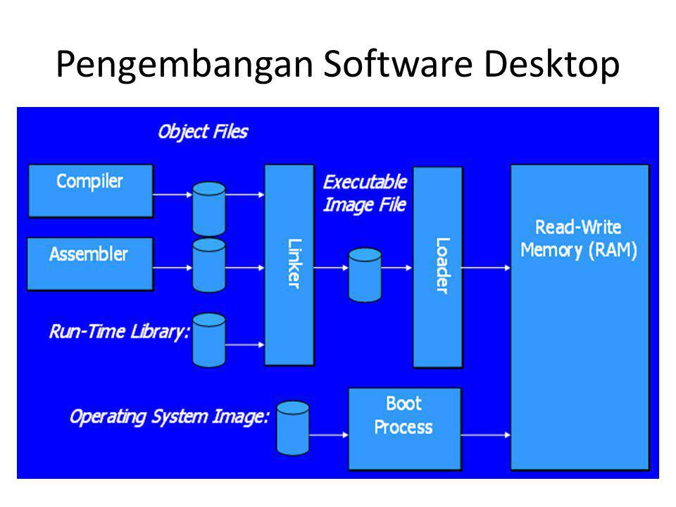Pengembangan Software Desktop